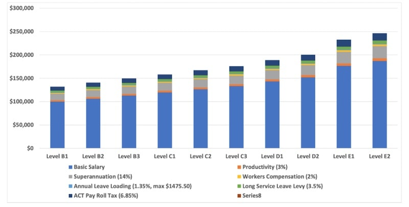 Figure 3: 2020 ANU Salary Schedule – Level B1 to Level E2 (incl. Salary Oncosts)