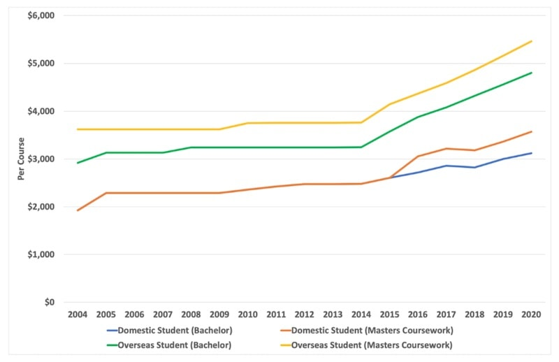 Figure 6: Domestic and Overseas Student Fees for ANU's Humanities and Social Science Courses (2004–2020)