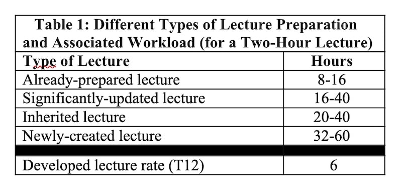 Table 1: Different Types of Lecture Preparation   and Associated Workload (for a Two-Hour Lecture)